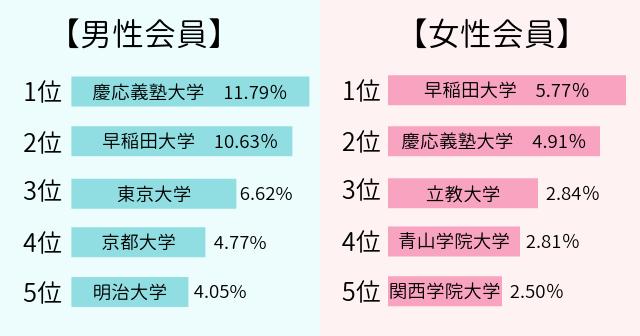 いきなりデート 学歴