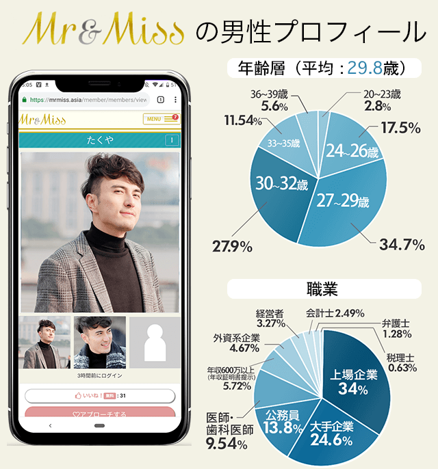 Mr&Miss(ミスターアンドミス)男性 年齢 職業 割合