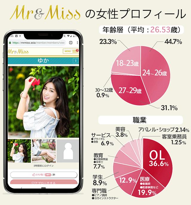 Mr&Miss(ミスターアンドミス)女性 年齢 職業 割合