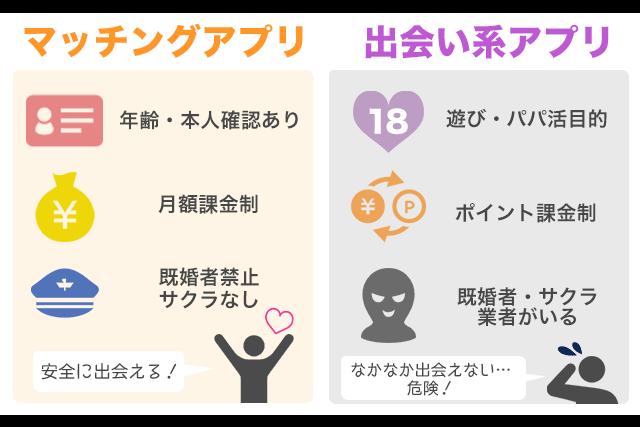 マッチングアプリ 出会い系アプリ 違い
